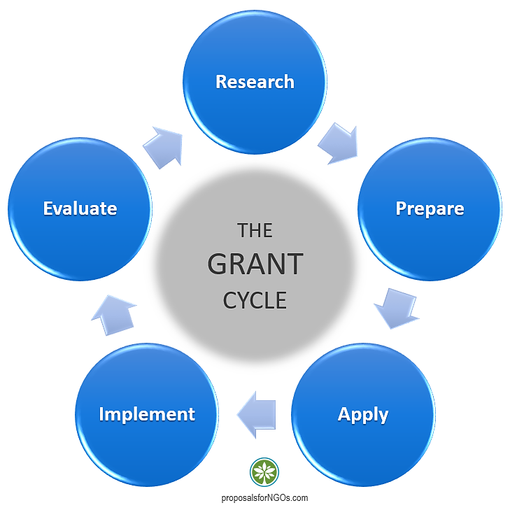 The Grant Cycle: research, prepare, apply, implement, evaluate