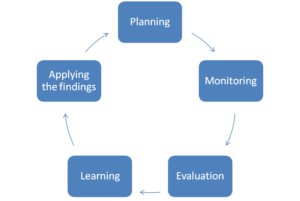 The project circle Monitoring and Evaluation