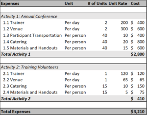 Project Budget Formats: Activity and Line-Item