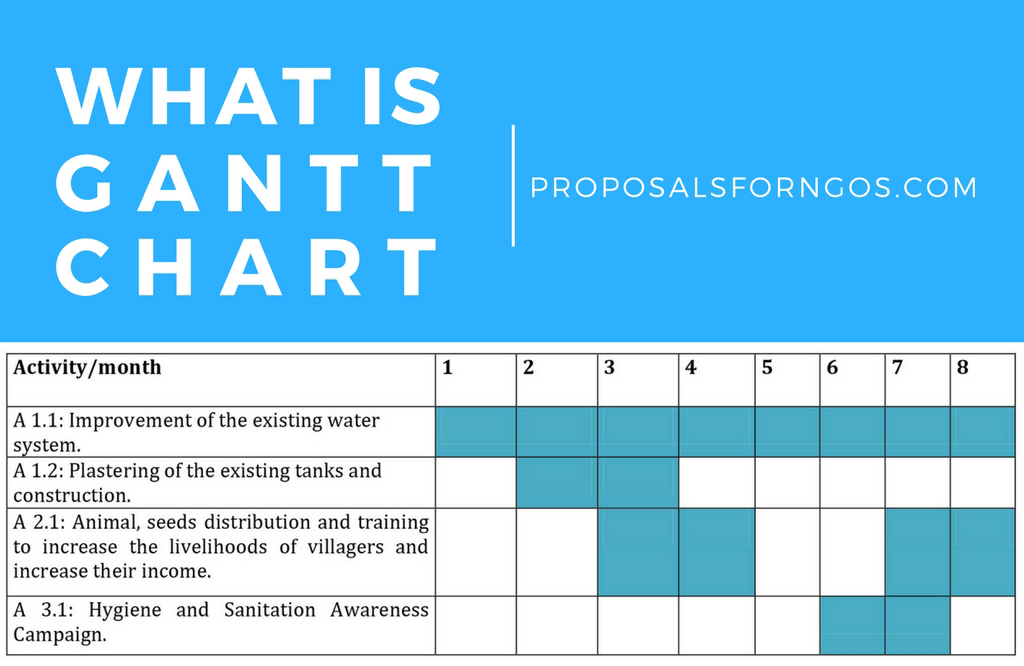 what is a gantt chart proposalsforngos