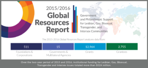 Sources for LGBTI Funding [New Report]