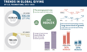 Donor Research: Key Trends in US Global Grantmaking
