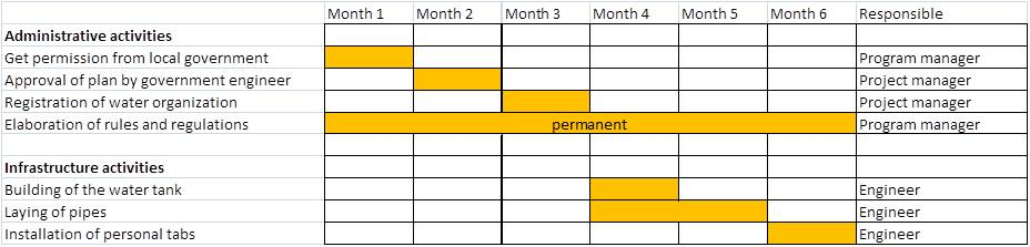 What Is A Gantt Chart Proposal For Ngos