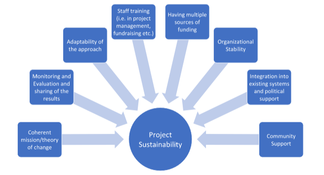 Developing a Sustainability Plan in a Project Proposal